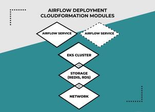 Apache Airflow Deployment on AWS ECS
