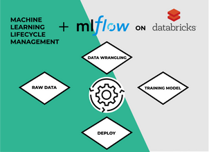 Machine Learning Lifecycle Management with MLflow on Databricks
