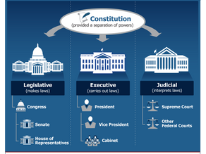 The Branches Of The U.S. Government