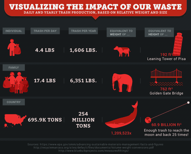 impact of our waste