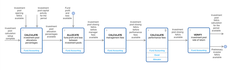 calculate.investment.pool.closing.navs.p