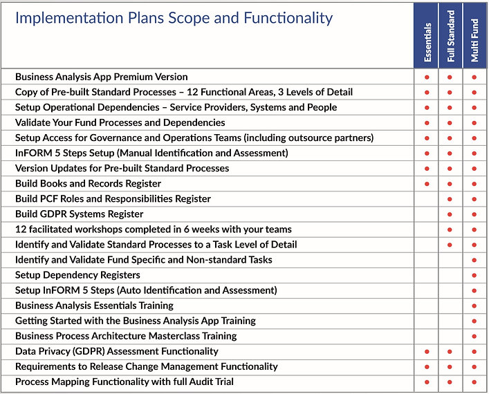 inform.implementation.plans.and.function
