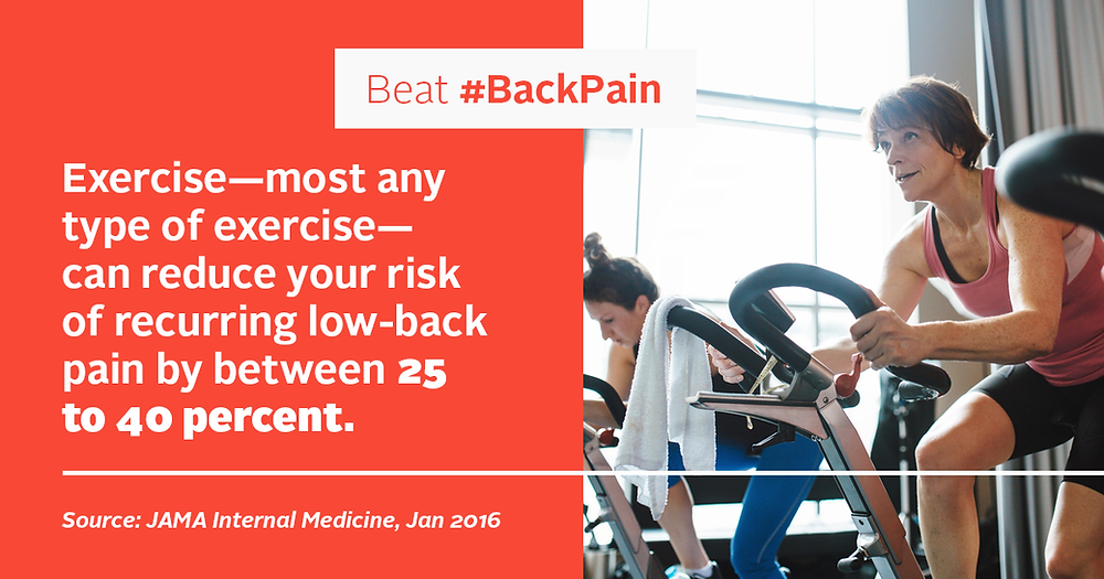 exercise reduces back pain