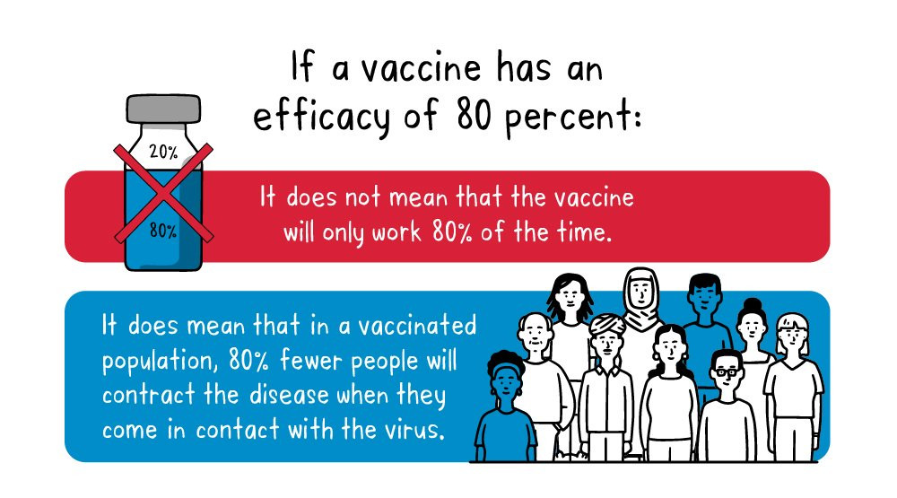 infographic: what efficacy means