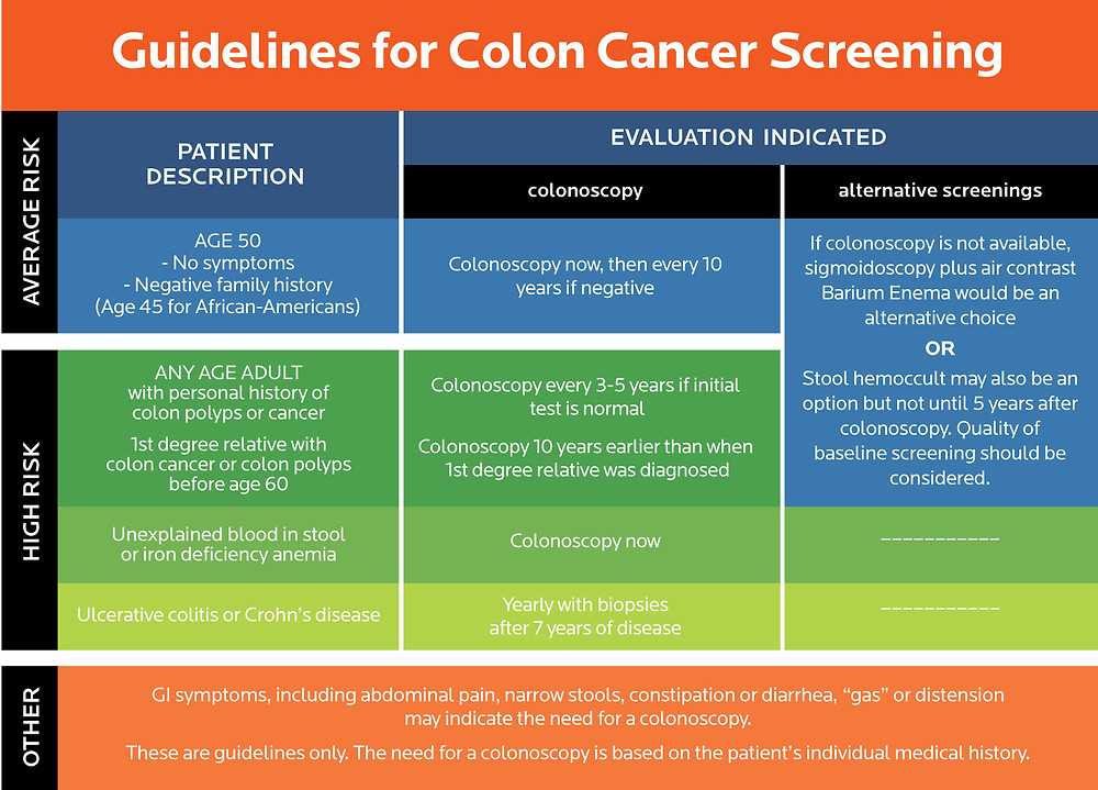 Colon Cancer screening chart