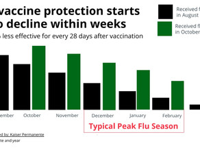 Don't let the flu call all the shots. Timing does matter!