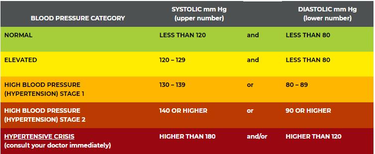 Blood Pressure Level Chart (via Heart.Org)