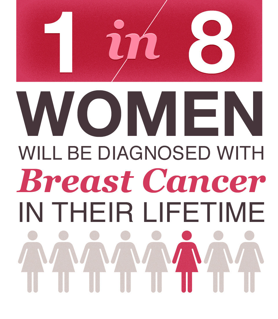 Breast Cancer Statistic Graphic