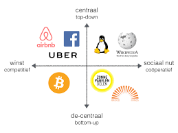 21 November : De deeleconomie? Wat moeten we daarmee?