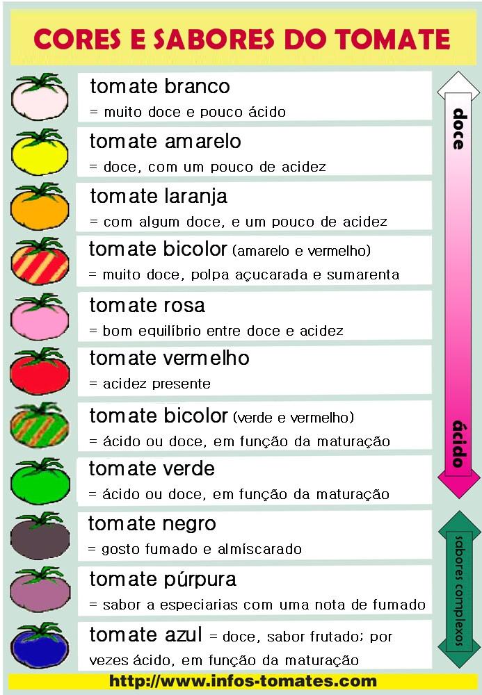 fonte: www.infos-tomates.com