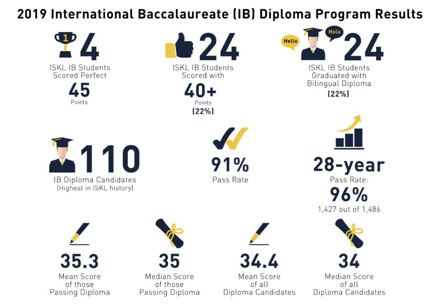 ISKL IB Diploma Results 2019