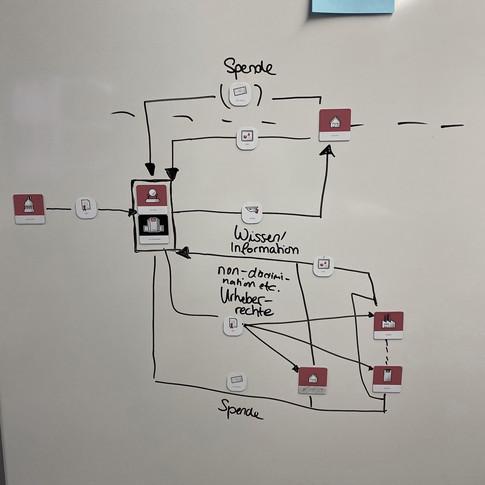 Wikipedia Geschäftsmodell mit Toolkit