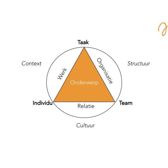 Intervisie voor directies en leidinggevenden