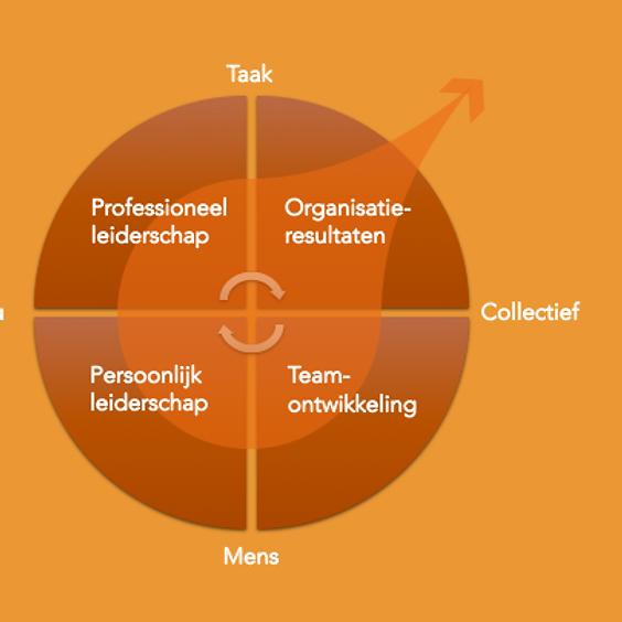 Integratief Leiderschap, een workshop over verbinding tussen Hart, Hoofd en Handen