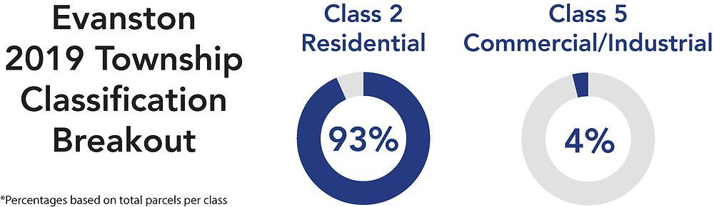 2019 Evanston Township Classificstion Breakout
