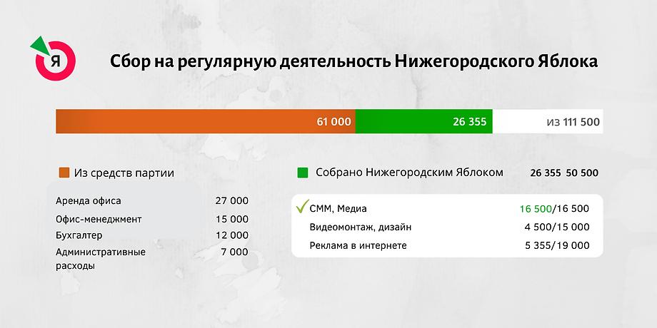 Собранные Нижегородским Яблоком.png