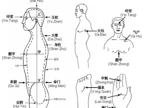 Pengqi guanding fa 捧气贯顶法, Sollevare il qì e riversarlo dalla sommità