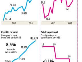 Crédito cresce em linhas mais caras e eleva risco de inadimplência