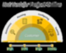 Fast Track for Project Online - transpar
