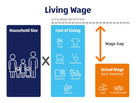 Aldi commits to living wages and living incomes in its supply chains