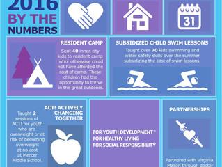 Hainline Participates in YMCA Annual Campaign