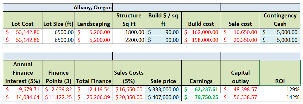 Revised ROI for Wix and MC 7.3.19