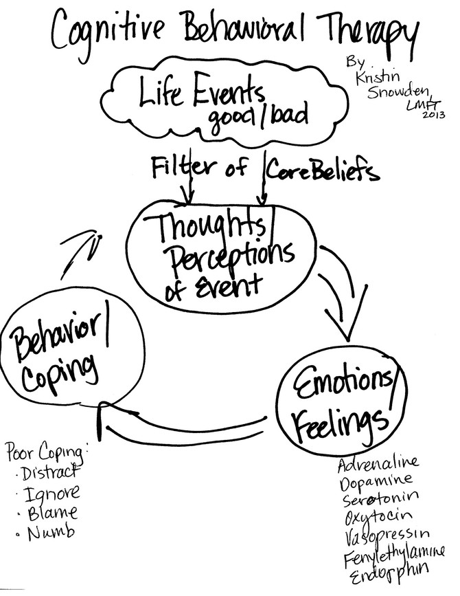 How Our Thoughts and Feelings Affect Us