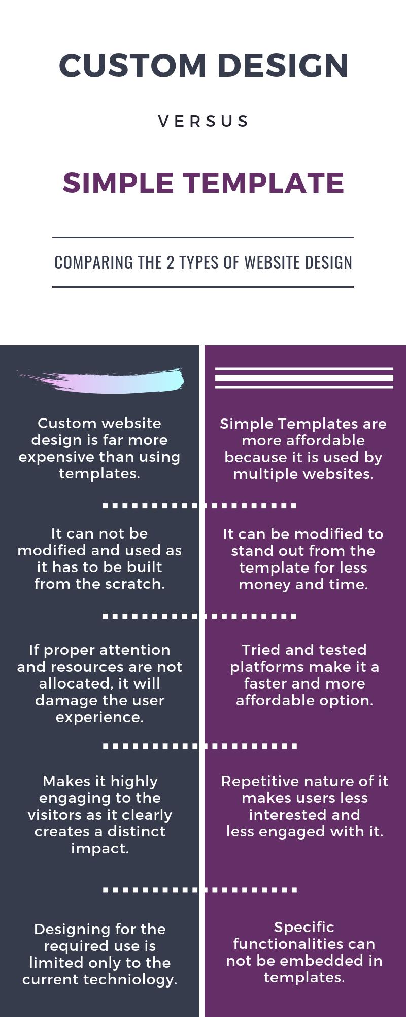 Custom Design Vs Simple Template.png