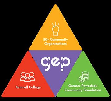 GrinnelEducationPartnership_triangle-v2-