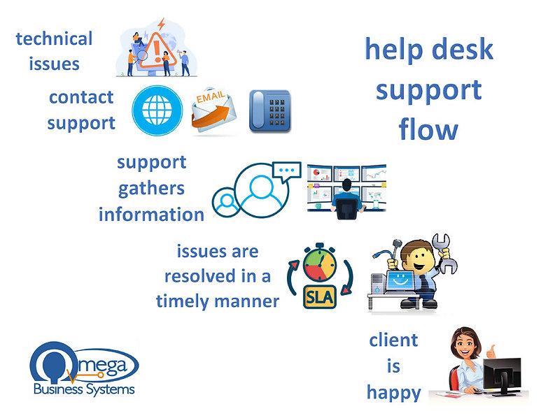 HelpDeskFlow-Graphic-202104261024_1.jpg
