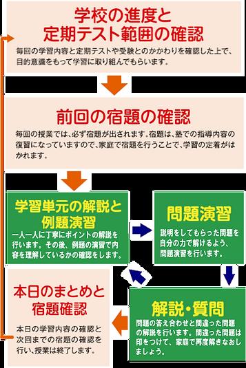 学習サイクルPNG.png