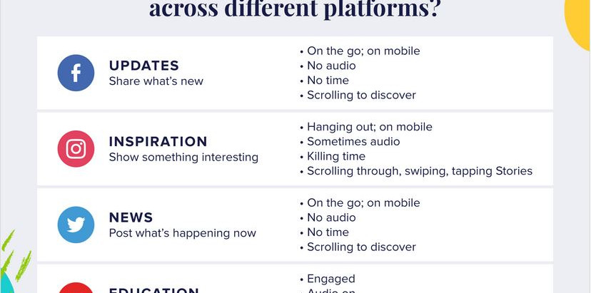 Why Marketers Should Stop Treating All Social Platforms the Same