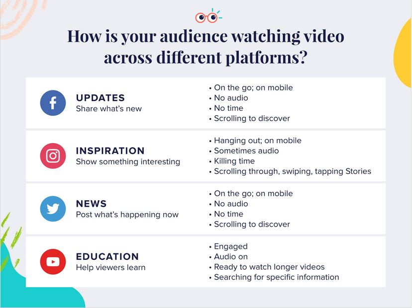 How is your audience watching video across different platforms?