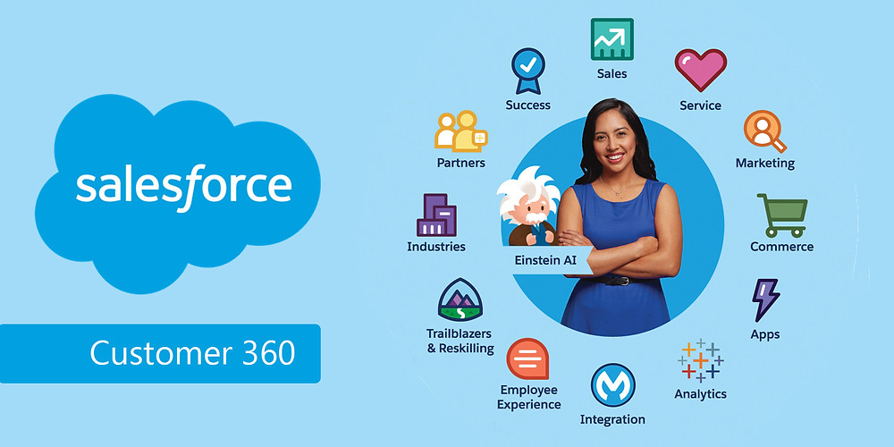 Salesforce is a Customer Relationship Management (CRM) solution that brings companies and customers together.