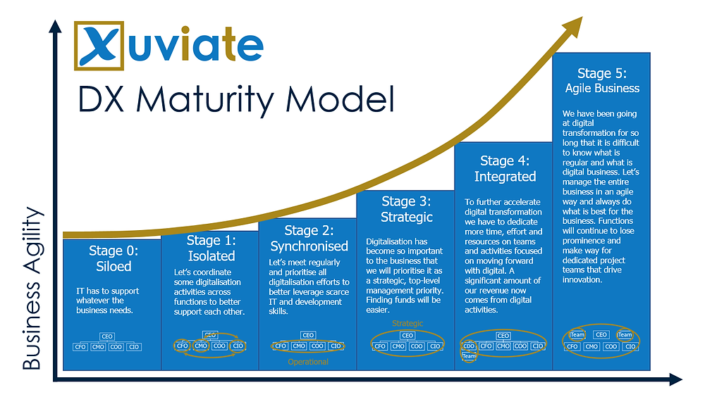 Brian Solis from the Altimeter Group has done some great work developing and validating a Digital Transformation Maturity Model that delivers on each of these expectations.  Unfortunately, however, all efforts to date on developing DX maturity models have been focused on large organisations and there remains a need for much more specific guidance tailor-made for mid-sized business.