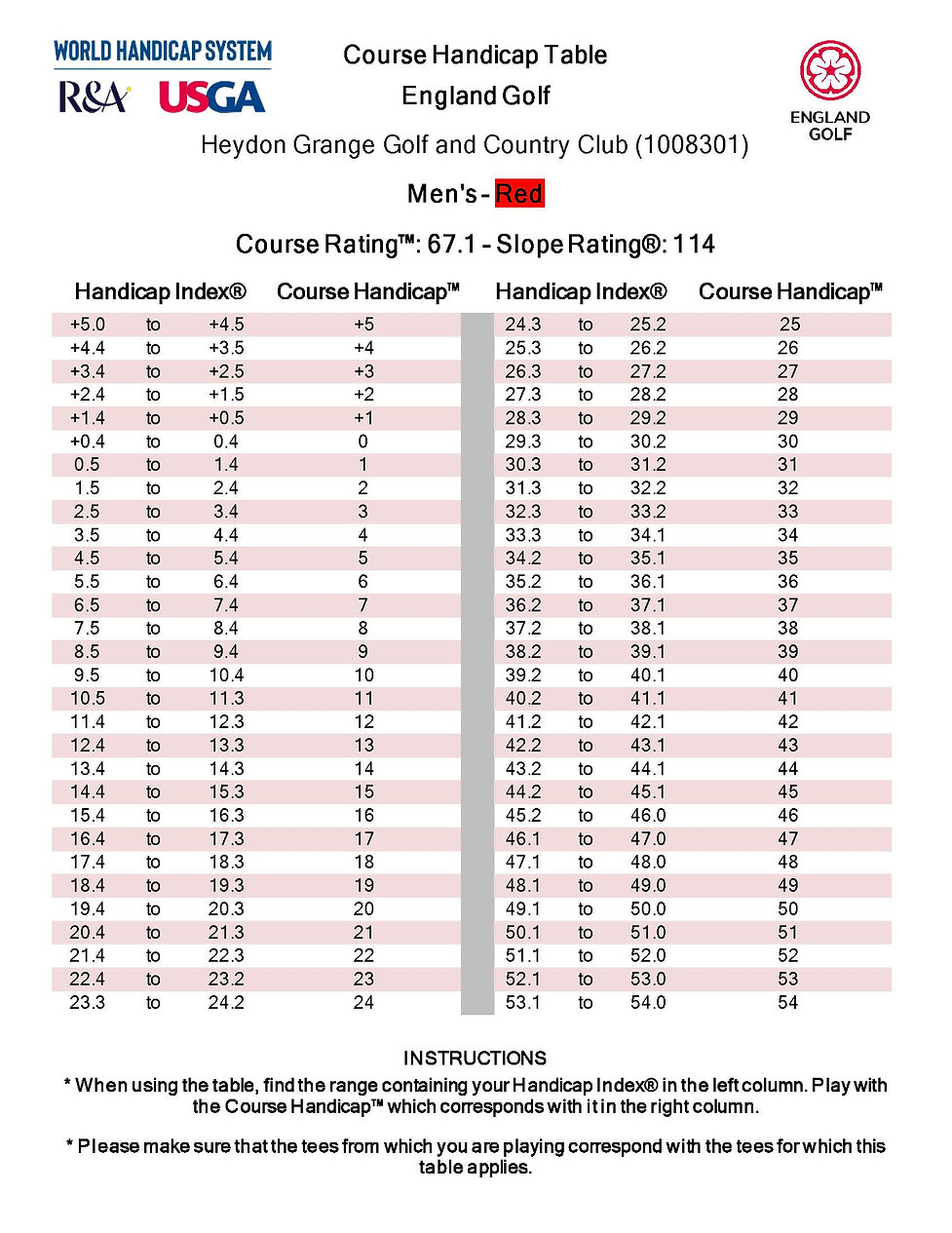 Course Handicap Table Mens Red.jpg