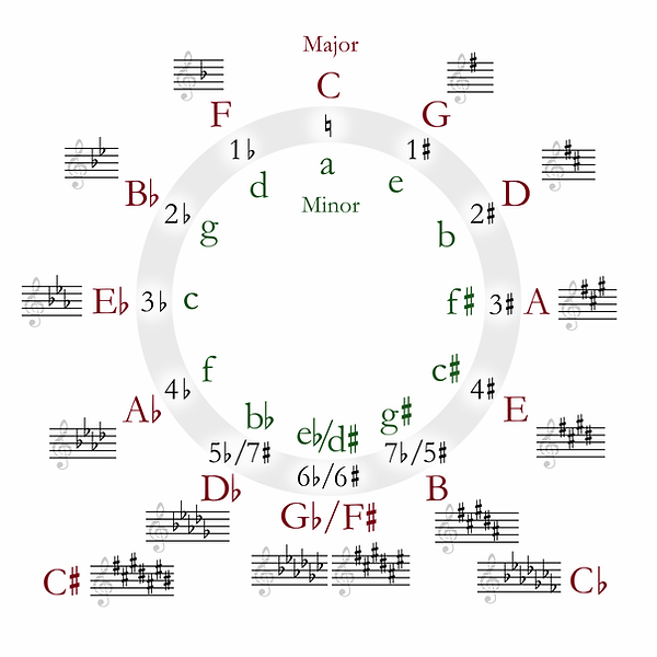 1200px-Circle_of_fifths_deluxe_4.svg.web