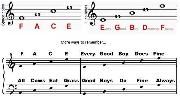 piano-notes-how-to-remember.jpg