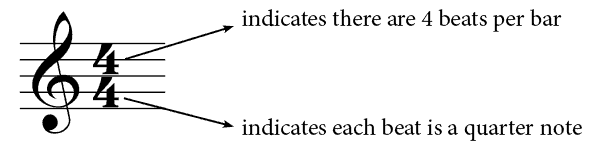Four-Four-Time-Signature-Explained.png