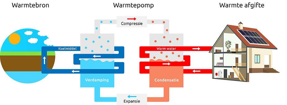 warmtepomp-werking-2000.jpg