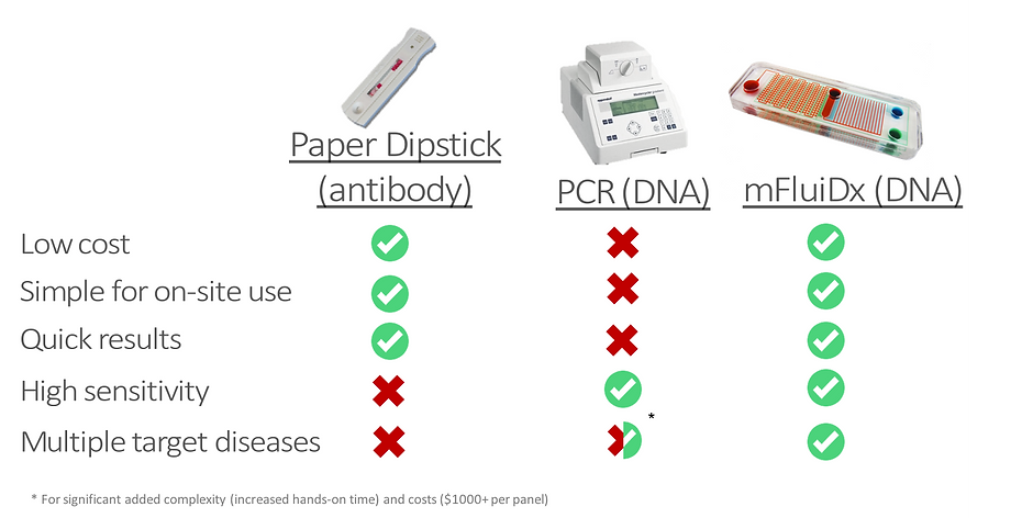 lateral flow vs pcr vs mfluidx.png