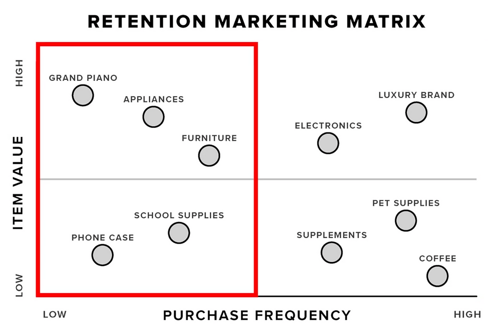 Left side of the retention matrix