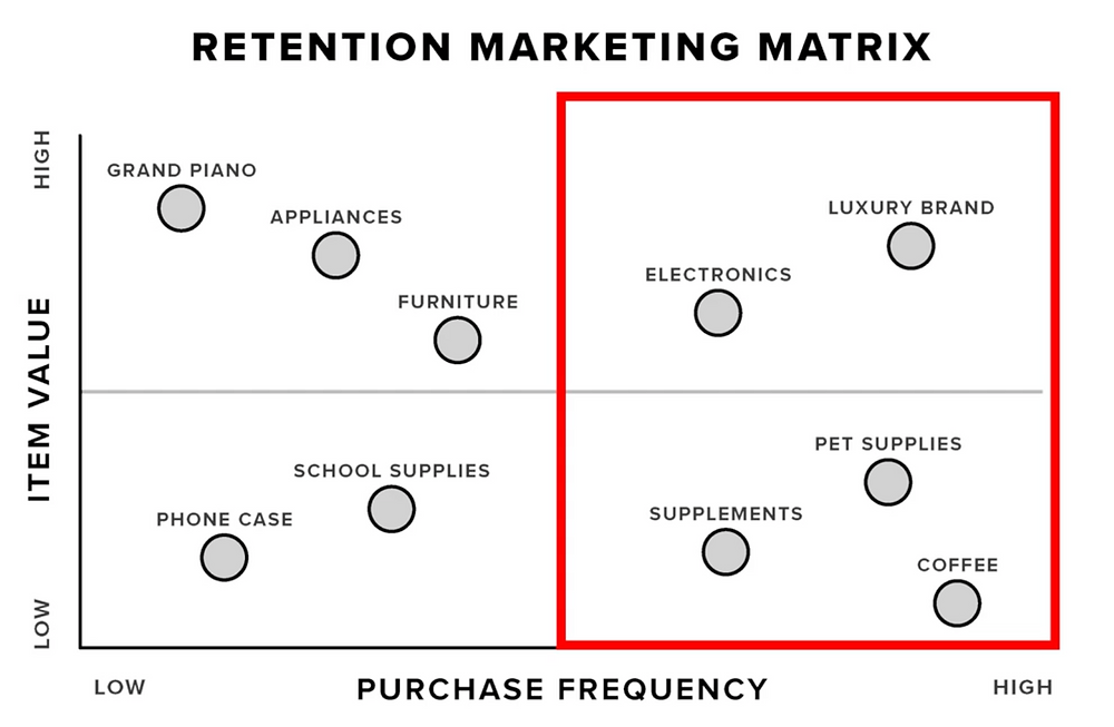 Right side of the retention matrix