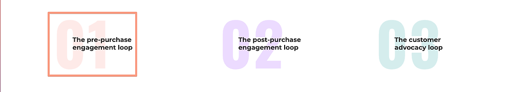 ecommerce pre-purchase loop