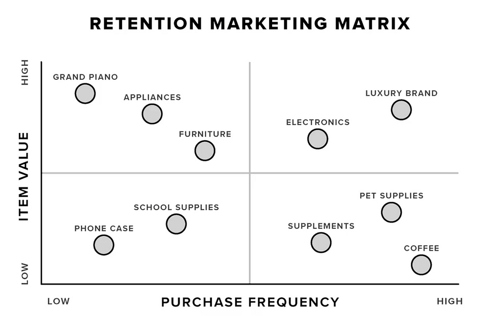 The ecommerce retention marketing matrix