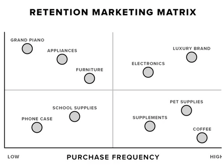 The ecommerce retention matrix