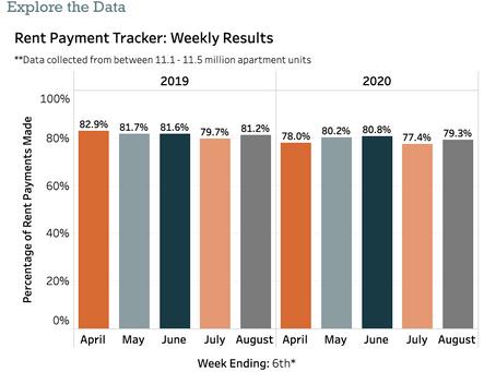 August Rent Update