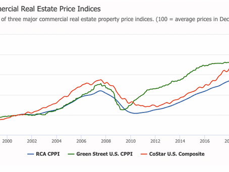 Industrial & Multifamily Price Gains are Driving Modest CPPI Increases During the Fall Months