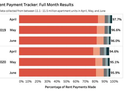 June 2020 Rental Payments