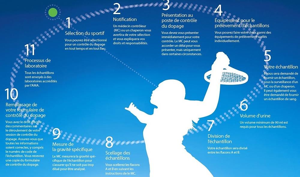 Les étapes d'un contrôle anti-dopage - schéma